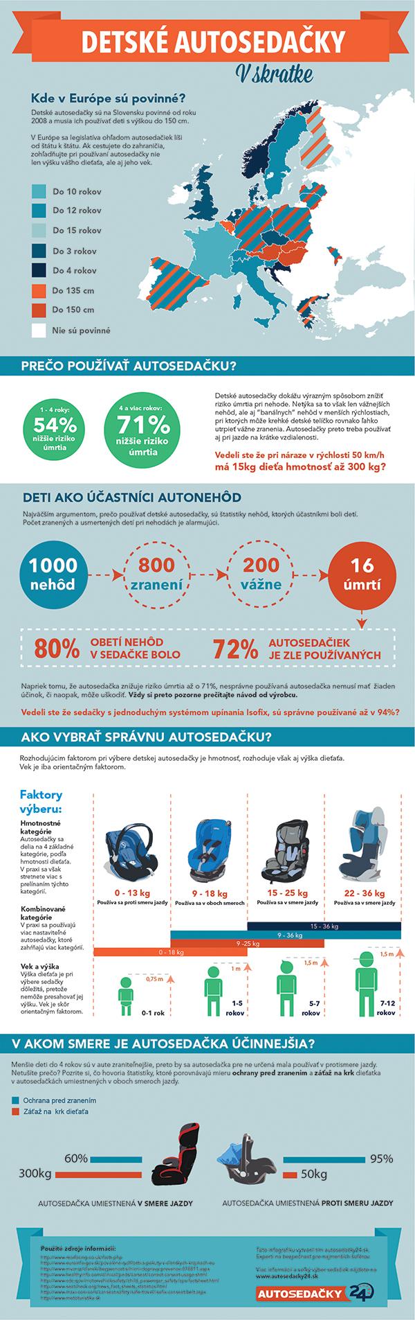 detské autosedačky infografika